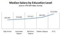 Usability Salary by Education 2007